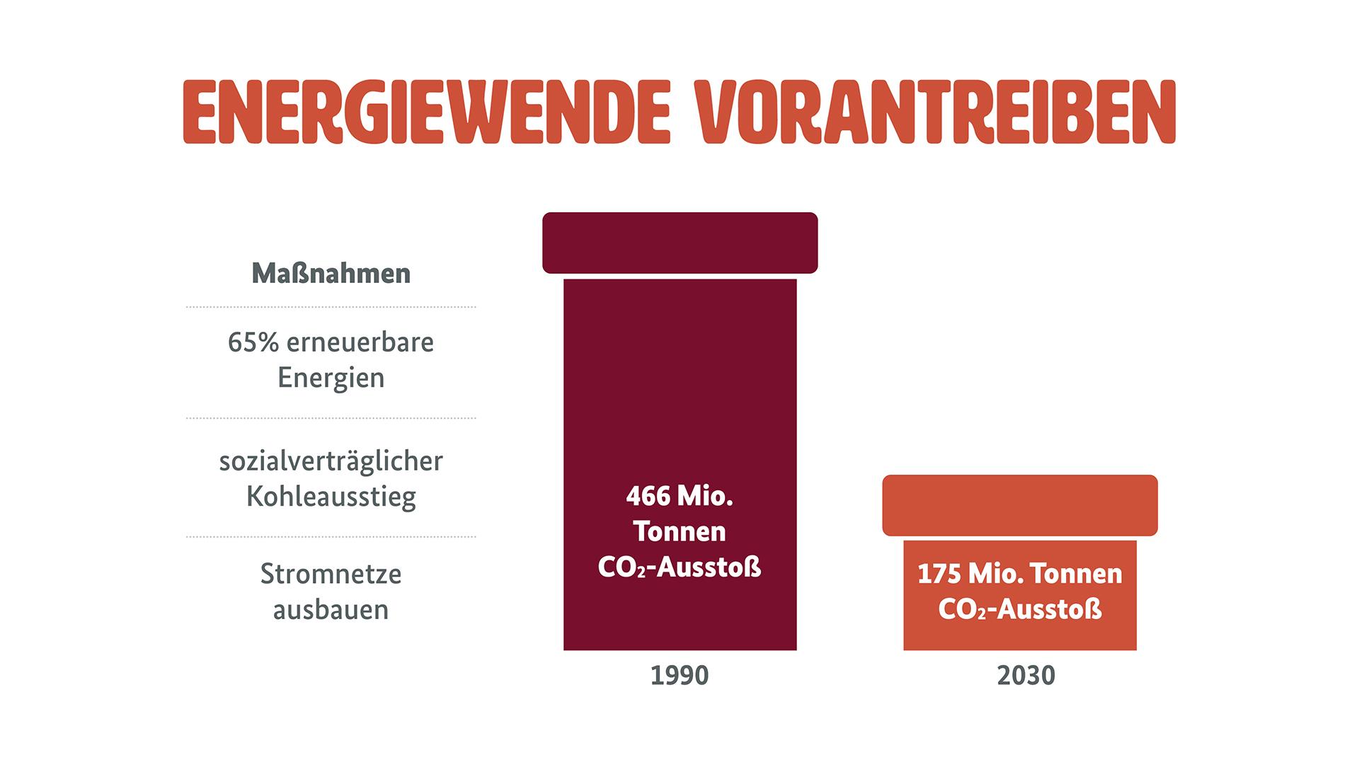 """Grafik zur Energiewende (Weitere Beschreibung unterhalb des Bildes ausklappbar als """"ausführliche Beschreibung"""")"""