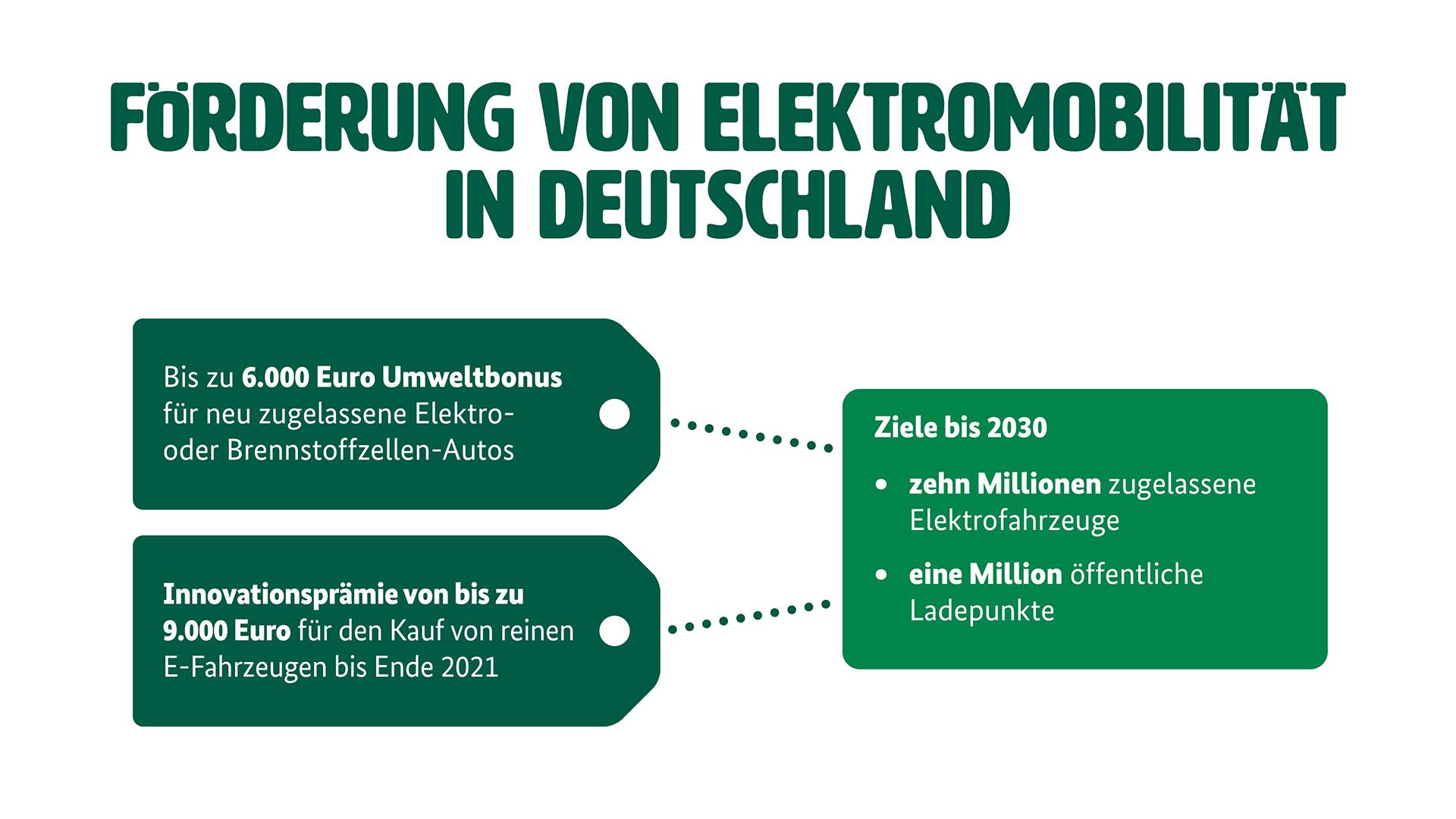 """Grafik zur Förderung von Elektromobilität (Weitere Beschreibung unterhalb des Bildes ausklappbar als """"ausführliche Beschreibung"""")"""