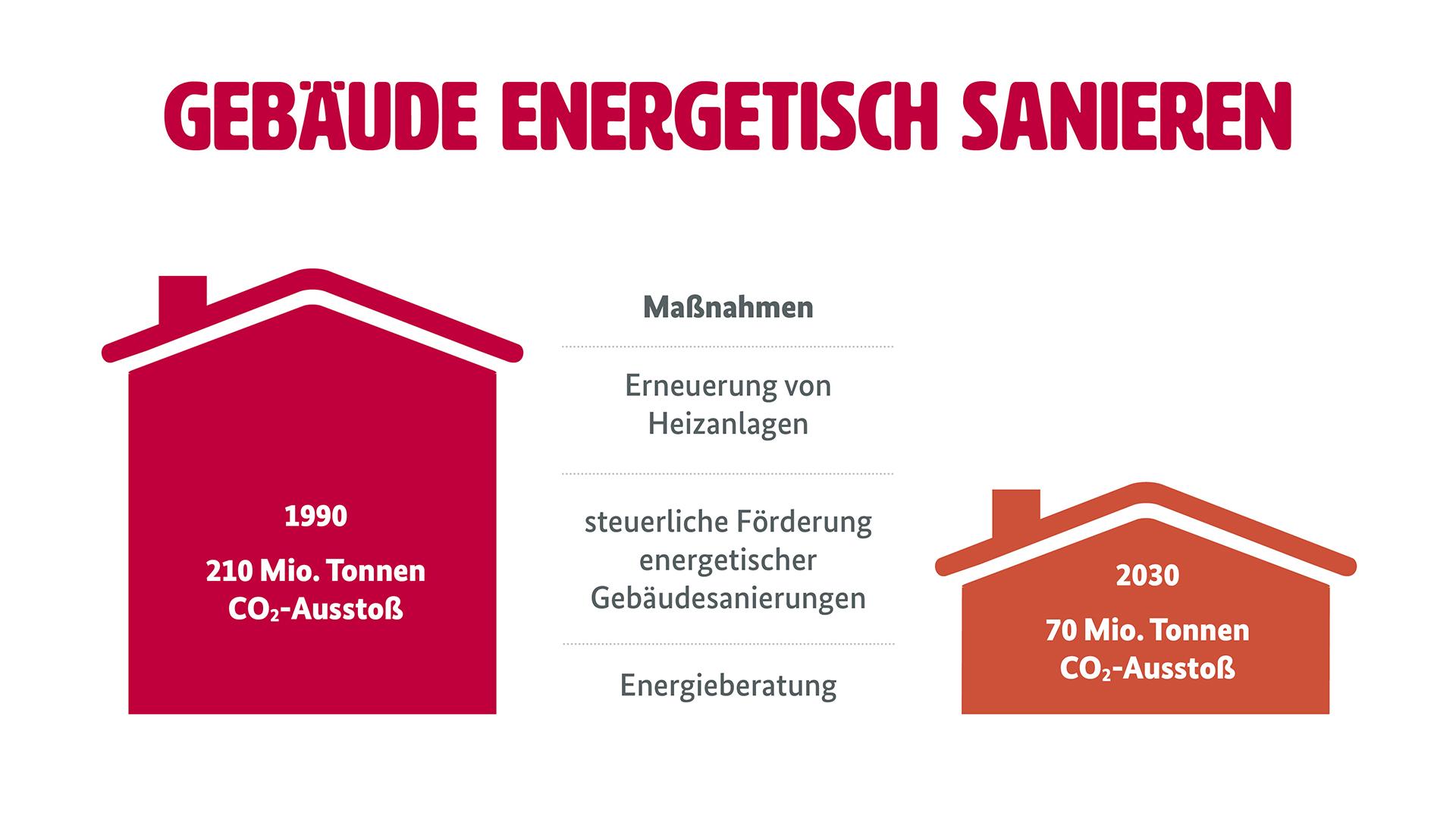 """Grafik zum Klimaschutz im Gebäudebereich (Weitere Beschreibung unterhalb des Bildes ausklappbar als """"ausführliche Beschreibung"""")"""