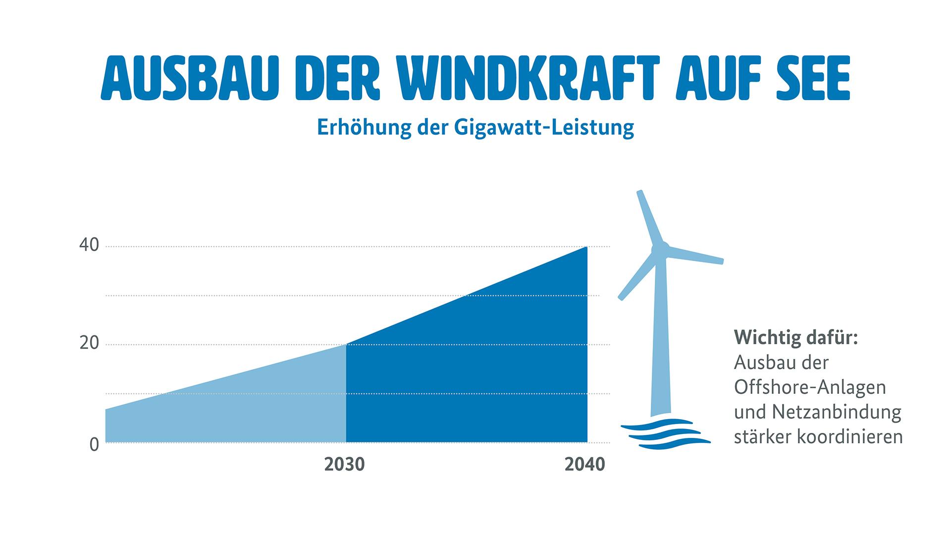"""Grafik zum Windkraftausbau auf See (Weitere Beschreibung unterhalb des Bildes ausklappbar als """"ausführliche Beschreibung"""")"""
