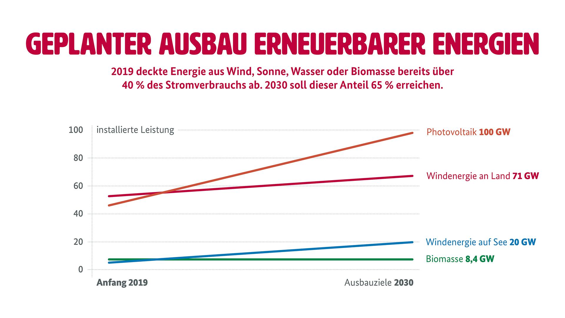 """Grafik zum Ausbau erneuerbarer Energieträger (Weitere Beschreibung unterhalb des Bildes ausklappbar als """"ausführliche Beschreibung"""")"""