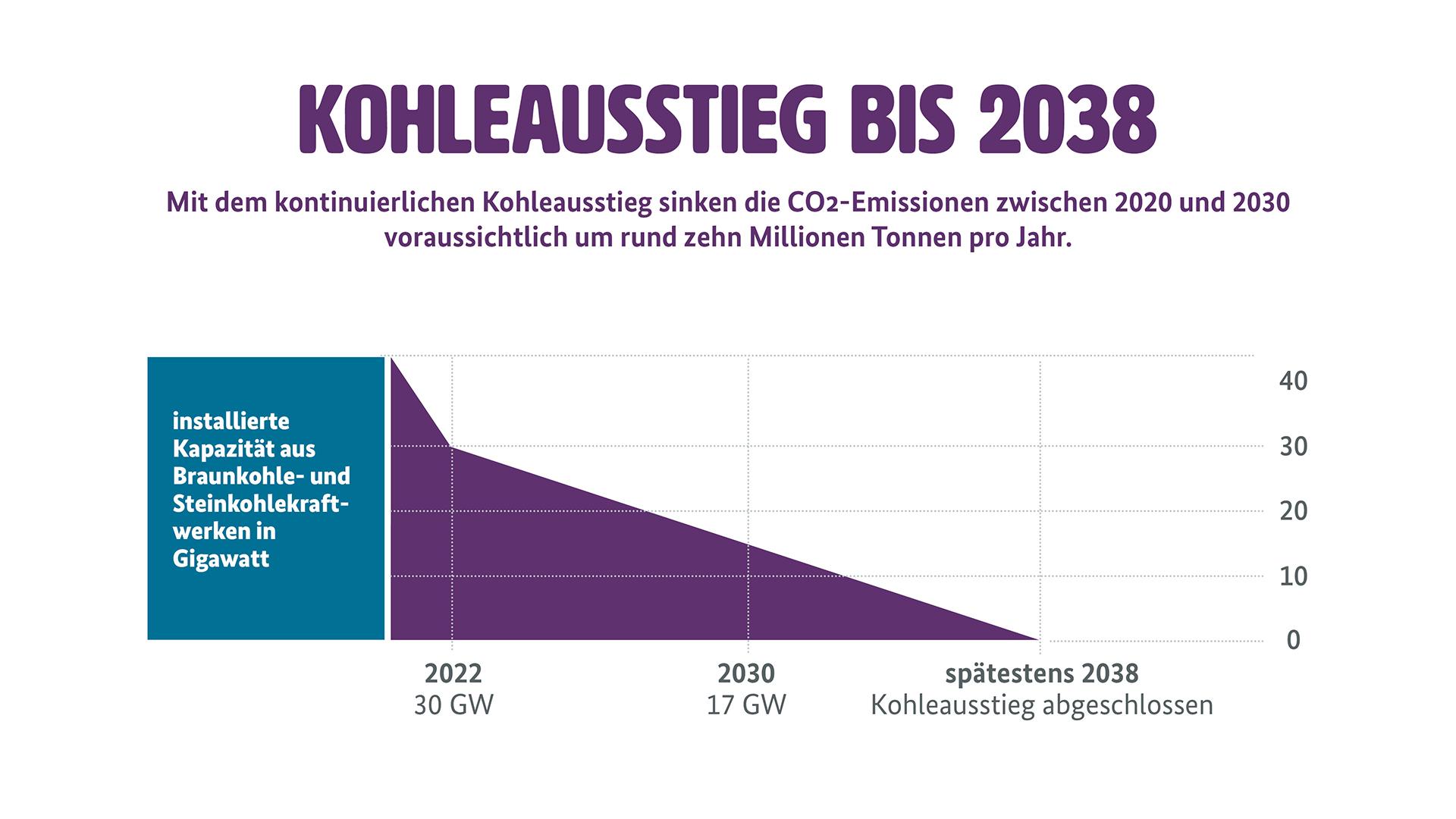 """Grafik zum Kohleausstieg (Weitere Beschreibung unterhalb des Bildes ausklappbar als """"ausführliche Beschreibung"""")"""