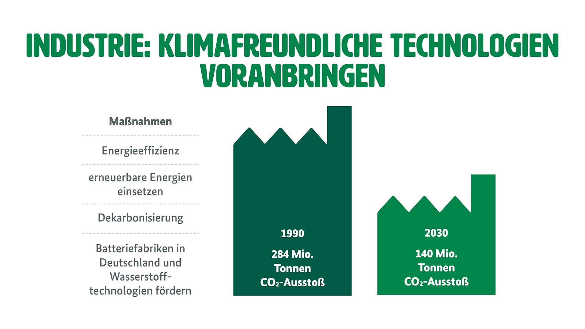 """Grafik zum Ziel einer klimafreundlichen Industrie (Weitere Beschreibung unterhalb des Bildes ausklappbar als """"ausführliche Beschreibung"""")"""