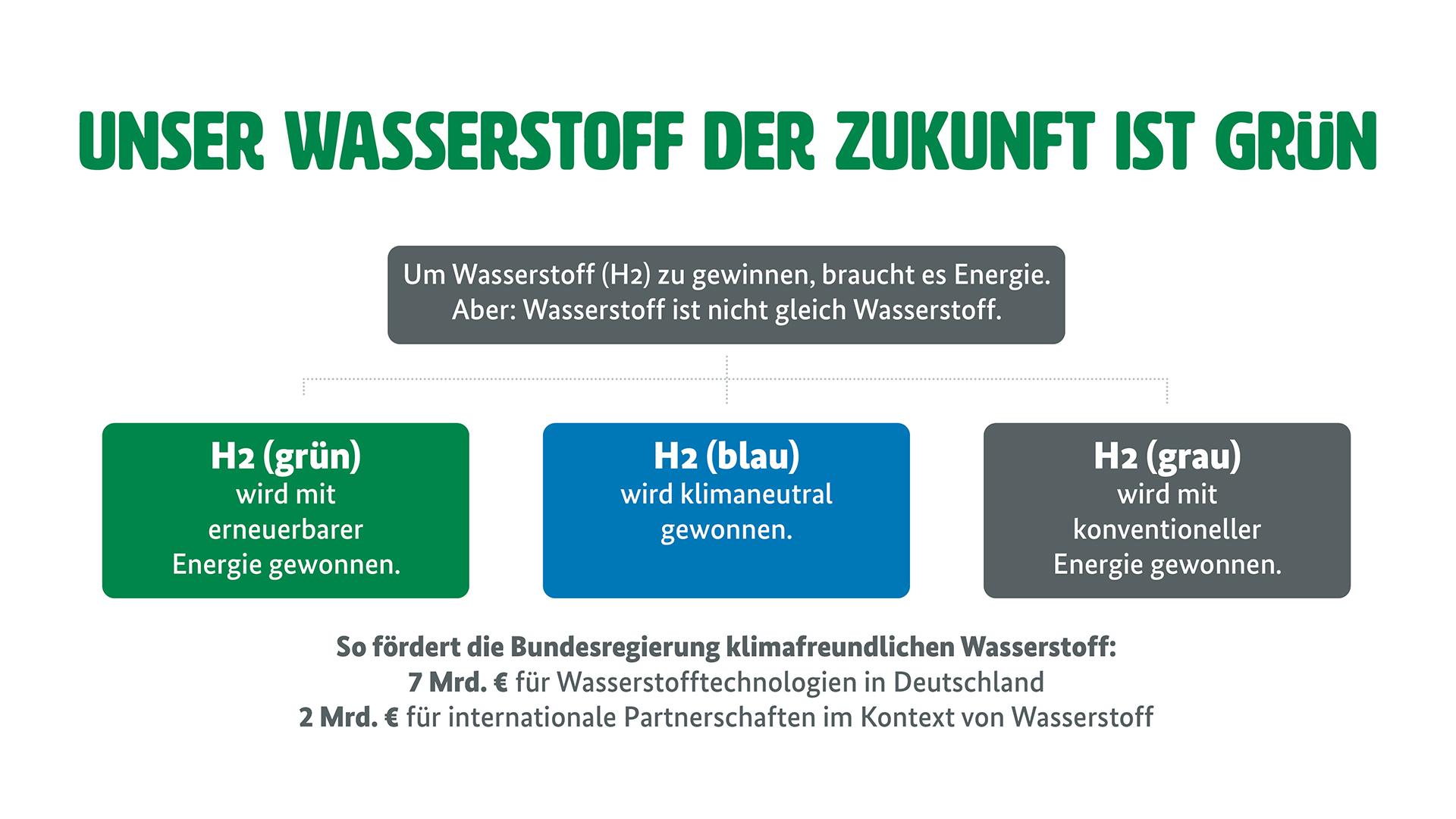 """Grafik zur Wasserstoffstrategie (Weitere Beschreibung unterhalb des Bildes ausklappbar als """"ausführliche Beschreibung"""")"""