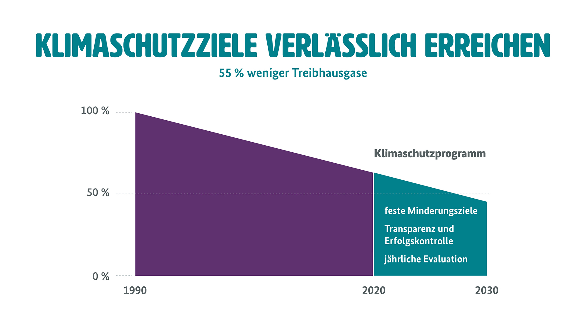 """Grafik zu Klimaschutzzielen und jährlicher Erfolgskontrolle (Weitere Beschreibung unterhalb des Bildes ausklappbar als """"ausführliche Beschreibung"""")"""