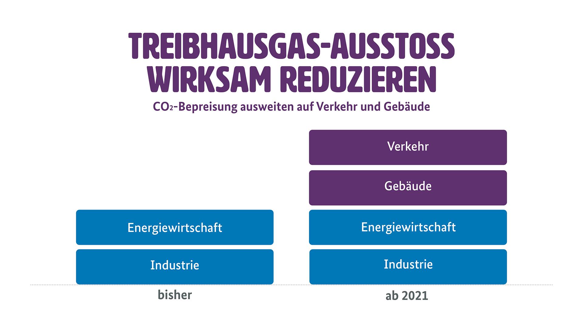 """Grafik zur neuen CO2-Bepreisung für Verkehr und Gebäude (Weitere Beschreibung unterhalb des Bildes ausklappbar als """"ausführliche Beschreibung"""")"""
