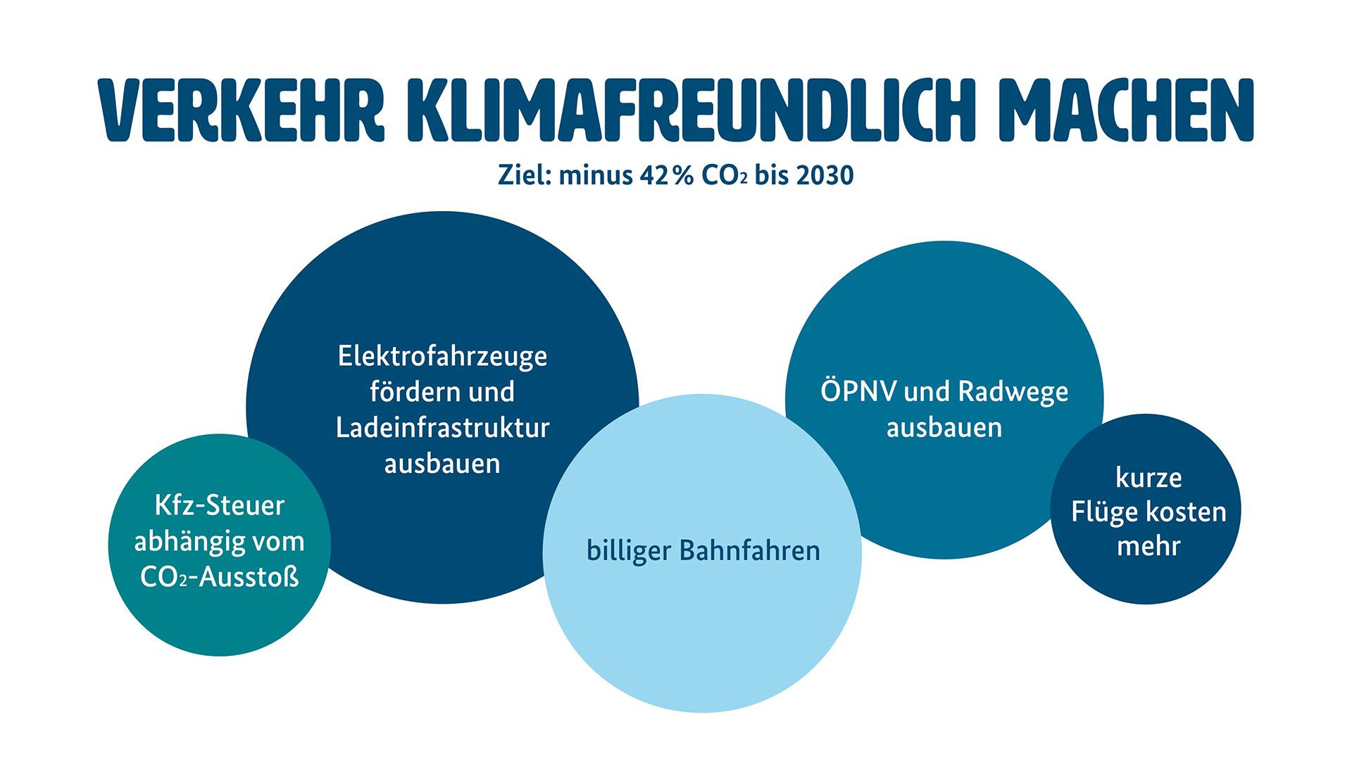 """Grafik für Klimaschutz im Verkehr (Weitere Beschreibung unterhalb des Bildes ausklappbar als """"ausführliche Beschreibung"""")"""