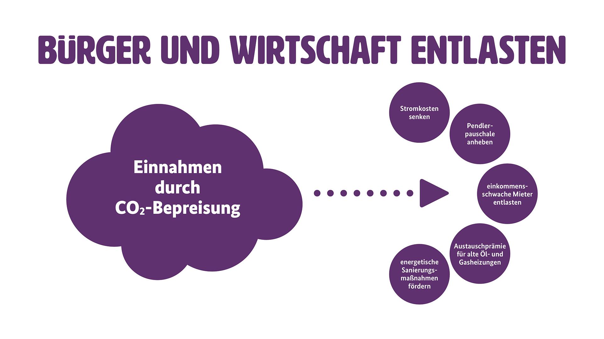 """Grafik zur Entlastung von Wirtschaft und Bürgern (Weitere Beschreibung unterhalb des Bildes ausklappbar als """"ausführliche Beschreibung"""")"""