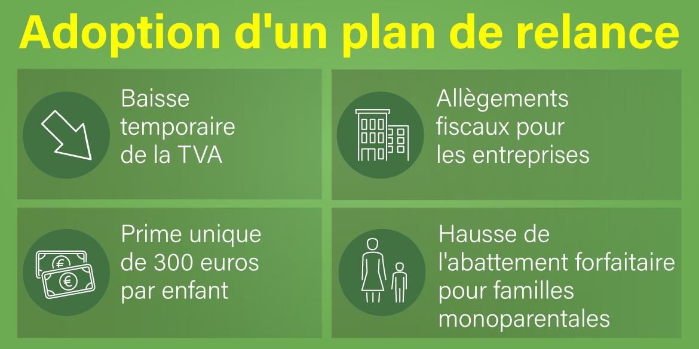 Le graphique montre des mesures faisant partie du plan de relance économique adopté en conseil des ministres fédéral (Pour plus d'informations, une description détaillée est disponible sous l'image.)