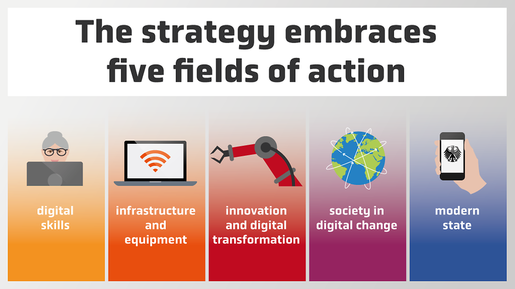 The implementation strategy has five fields of action