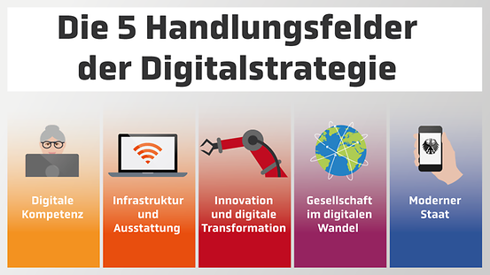 Grafik zur Digitalstrategie