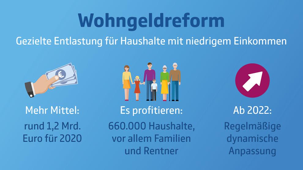 Wohngeldreform 2020