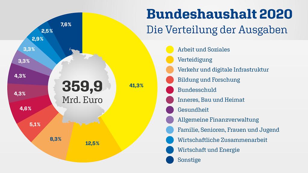 Steuereinnahmen Deutschland 2020