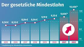 """Die Grafik zeigt unter der Überschrift """"Der gesetzliche Mindestlohn"""" die Entwicklung des Mindestlohns: 2015 und 2016 betrug er 8,50 Euro, 2017 und 2018 8,84 Euro, 2019 9,19 Euro und ab 2020 wird er 9,35 Euro betragen."""