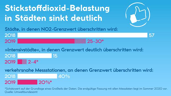Die Grafik zeigt auf, wie die Stickoxid-Belastung in deutschen Städten 2019 im Vergleich zu 2018 gesunken ist.
