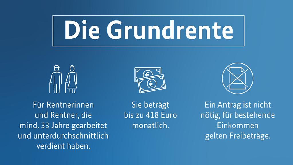 """Unter der Überschrift """"Die Grundrente"""" stehen die Angaben: """"Für Rentnerinnen und Rentner, die mind. 33 Jahre gearbeitet und unterdurchschnittlich verdient haben, """"Sie beträgt bis zu 404 Euro monatlich"""" und """"Gezahlt wird sie automatisch"""""""