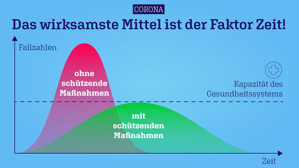 Grafik der Bundesregierung zur Ausbreitung von Corona