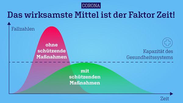 """Grafik Coronavirus-Entwicklung mit dem Titel """"Das wirksamste Mittel ist der Faktor Zeit!"""""""