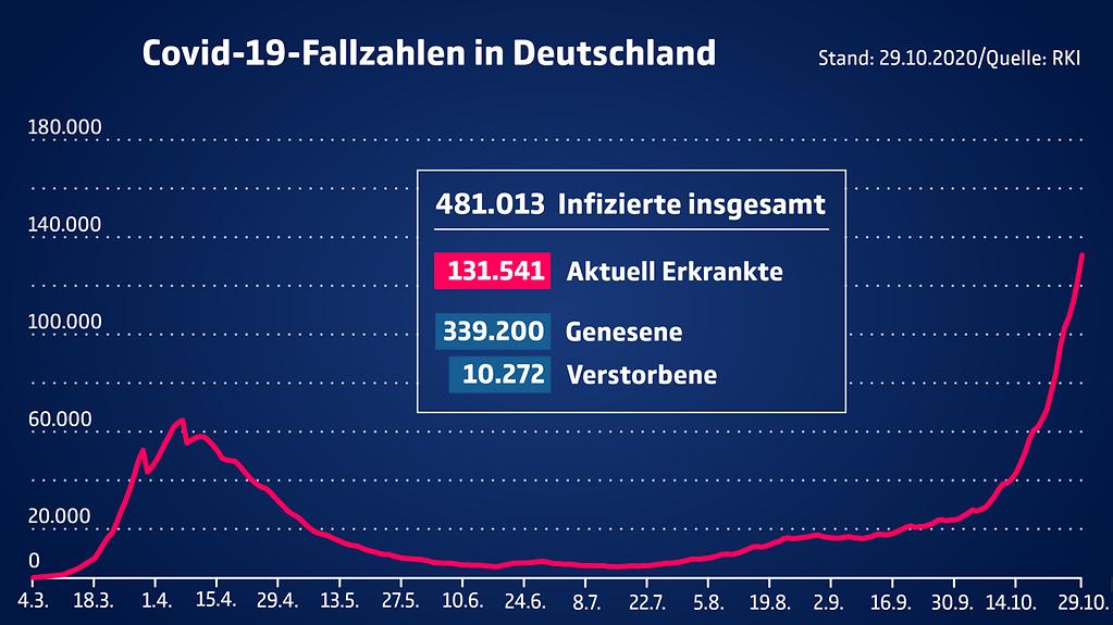 Die Grafik wiederholt die Zahlen der Infizierten, der Genesenen und der an Covid-19-Verstorbenen in Deutschland des anschließenden Texts.