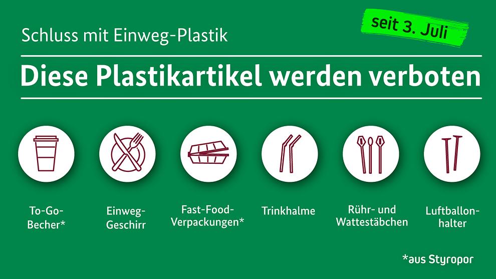 Ausgewählte Plasteartikel, die seit dem 3. Juli 2021 nicht mehr verkauft werden dürfen. Grafik: Bundesregierung