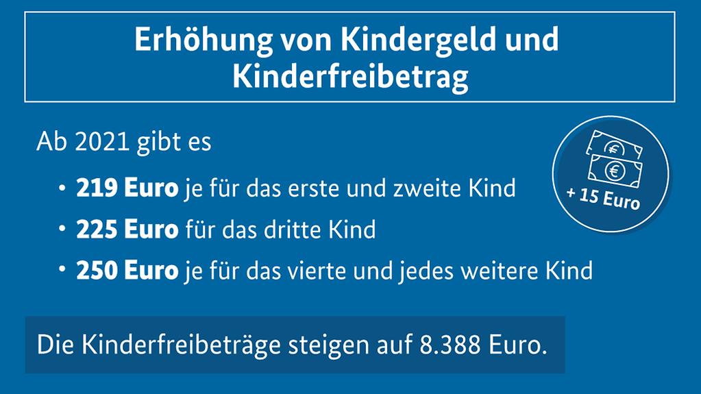 Kindergeld 2021 Auszahlungstermine