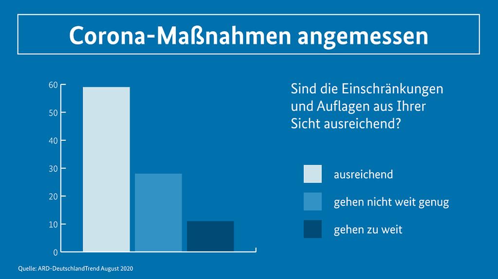 https://www.bundesregierung.de/resource/image/1775618/16x9/1023/575/fb99c9b77cd8da54246d8e3b007b5746/Cu/2020-08-10-grafik-umfrage-massnahmen.png