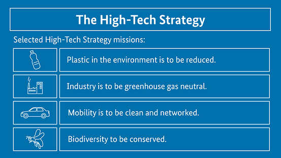 The diagram illustrates selected High-Tech Strategy missions. Plastic in the environment is to be reduced, industry is to be greenhouse gas neutral, mobility is to be clean and networked and biodiversity to be conserved.