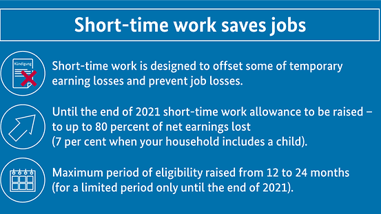 The diagram shows that the German government is raising short-time work allowance and extending the period of eligibility. It reads: