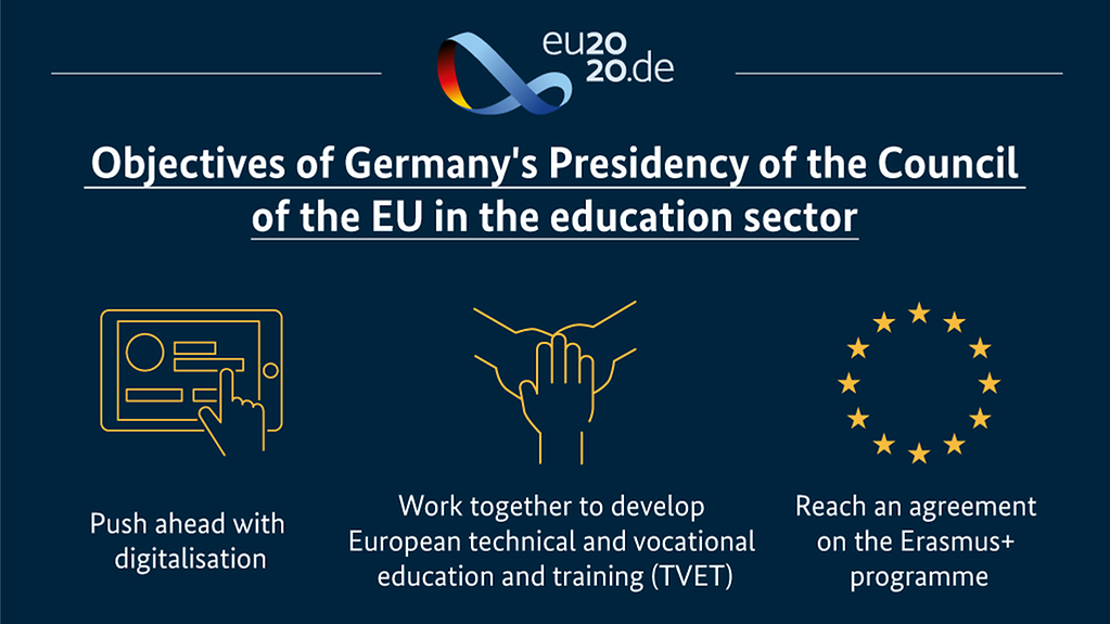 The diagram shows the objectives of Germany's Presidency of the Council of the EU in the field of education. You will find details in the description. (More information available below the photo under 'detailed description'.)