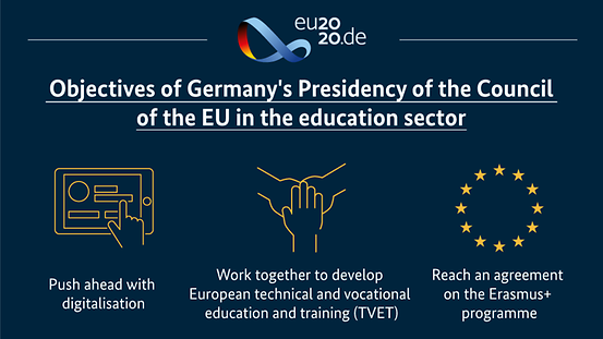 The diagram shows the objectives of Germany's Presidency of the Council of the EU in the field of education. You will find details in the description.