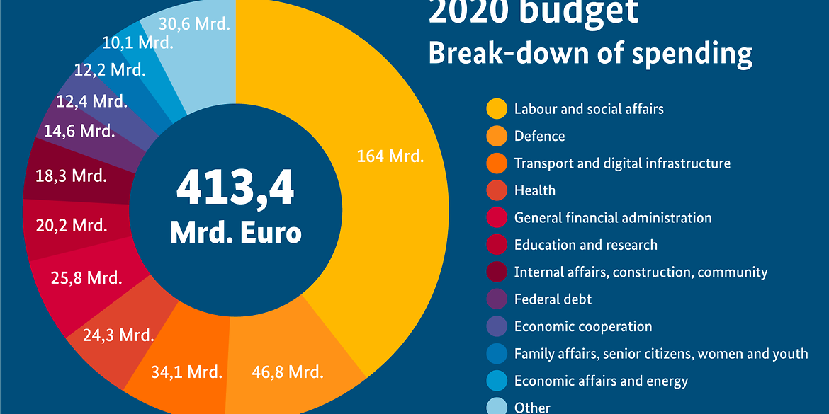 The pie chart shows a breakdown of the spending provided for in the draft budget for 2021.