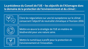 Diagram  - Presidency of the EU Council - the environment and climate action