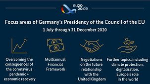 The diagram shows the priorities of Germany's Presidency of the EU Council.
