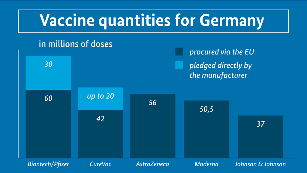"The diagram is headed 'Vaccine quantities for Germany"" (More information available below the photo under 'detailed description'.)"