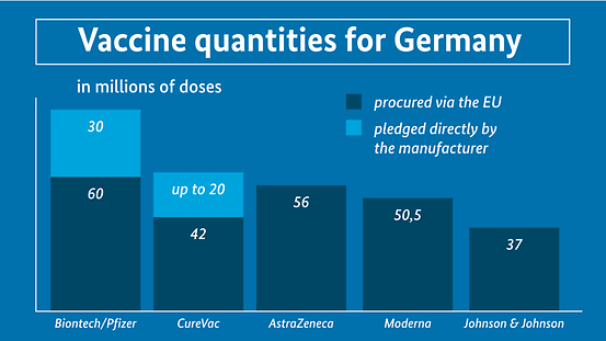 The diagram is headed 'Vaccine quantities for Germany""