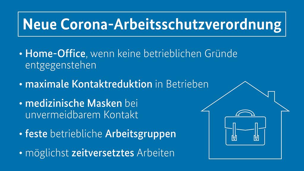 """Grafik zeigt die neue Corona-Arbeitsschutzverordnung (Weitere Beschreibung unterhalb des Bildes ausklappbar als """"ausführliche Beschreibung"""")"""