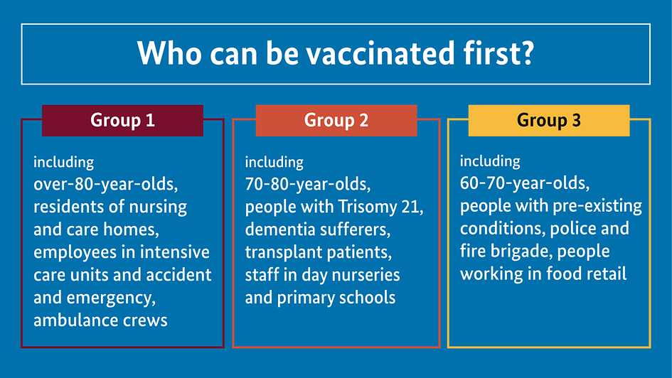 "The diagram is entitled ""Who can be vaccinated first?"""