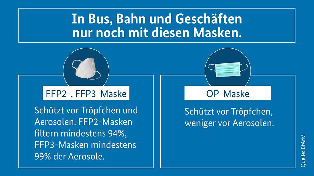 Grafik zeigt FFP2- und FFP3-Maske sowie eine OP-Maske