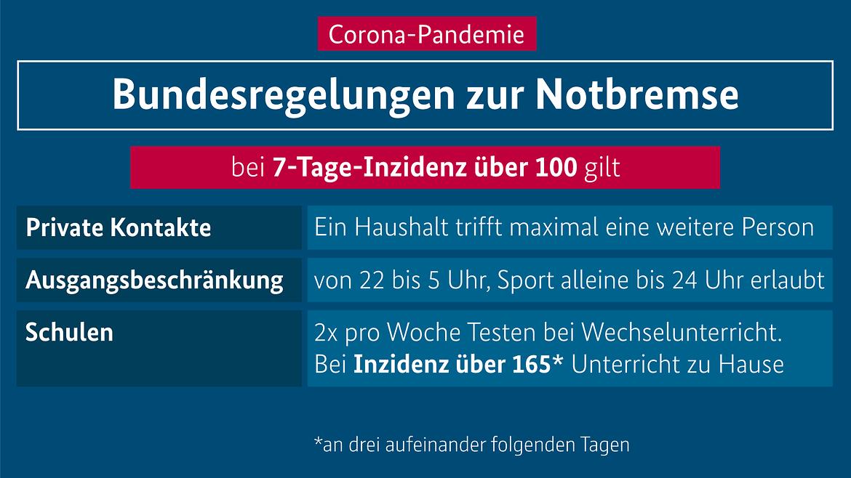 Maßnahmen im Infektionsschutzgesetz zur Kontaktreduzierung. Details in der Bildbeschreibung.