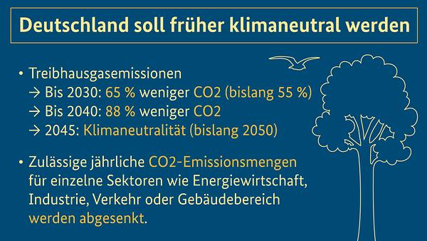 Grafik mit wesentlichen Inhalten des Klimaschutzgesetzes 2021, Details in der Bildbeschreibung.
